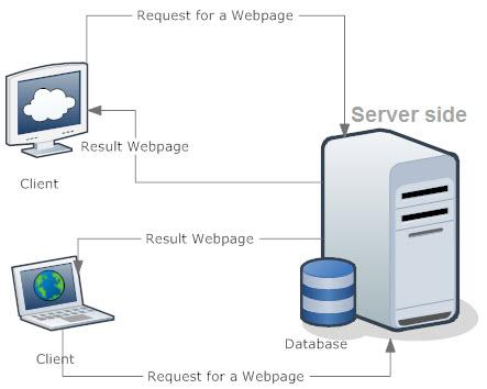 client server javascipt
